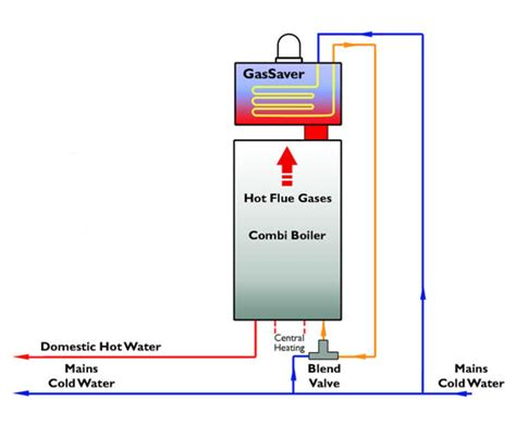 Chimney Heat Recovery System - multifit gassaver passive flue gas heat recovery device