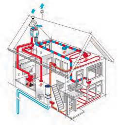 Exhaust System Of Ventilation Heat Recovery Ventilation Hrv Alair Homes Nanaimo