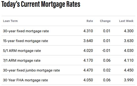 mortgage rates today bankratecom compare mortgage real estate daily market update february 16 2018