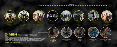 film marvel linea temporale x men apocalypse le point sur la chronologie de la