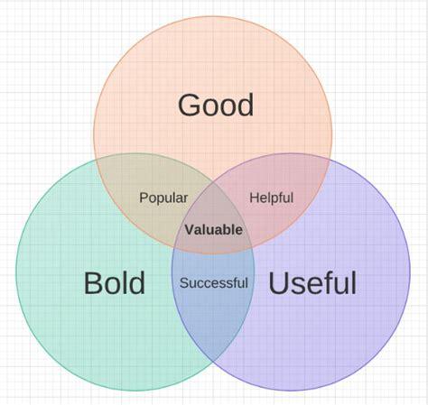 why are venn diagrams useful why are venn diagrams useful 28 images venn diagrams