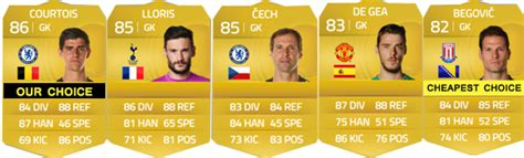 epl goalkeepers barclays premier league squad guide for fifa 15 ultimate team