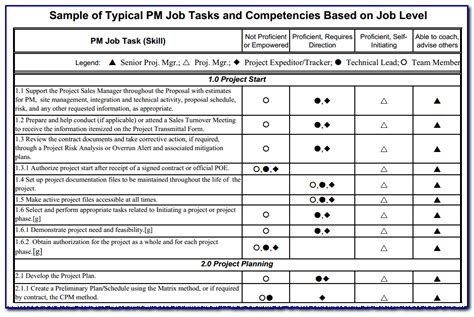 how to create a locally relevant set of pm tasks and competencies based on level worth