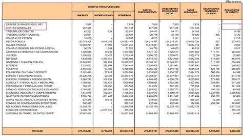 presupuesto casa real el gobierno ejecut 243 el 100 del presupuesto solo en las