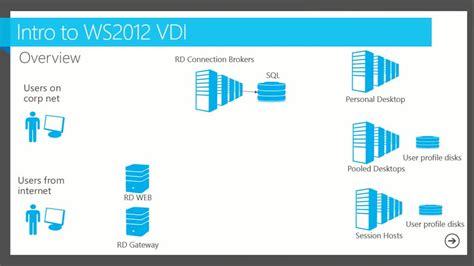 Designing A Room Online microsoft server 2012 desktop virtualization vdi on dell