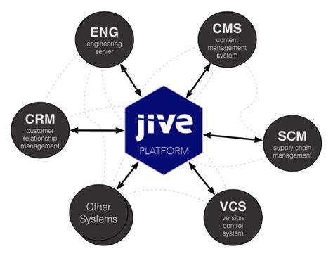 Jive Developer by Jive Collaboration Hub Jive Software