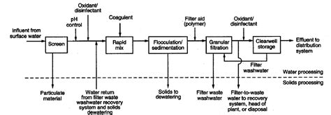 layout plan of water treatment plant water treatment water treatment process