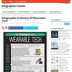 a history of id tech wearable tech robynwatson pearltrees