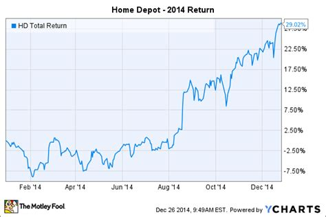is home depot inc stock a smart buy now after a stellar
