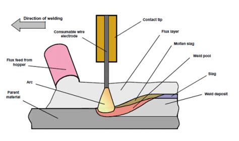 submerged arc welding diagram welding steelconstruction info