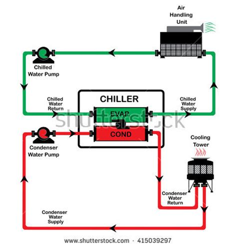 chiller operation diagram chiller stock images royalty free images vectors