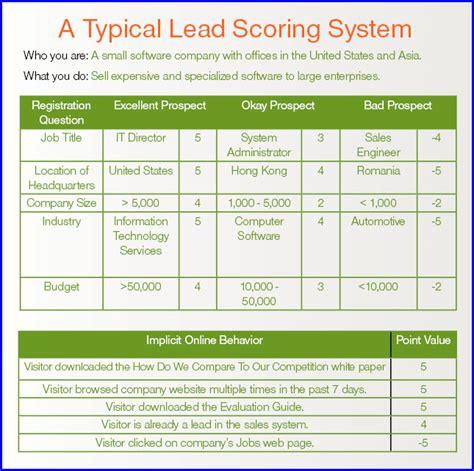 Rocket Readings The 7 Steps Of Lead Scoring Lead Scoring Model Template