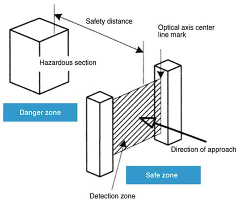 light curtain safety distance faq02323 for safety sensors omron industrial automation
