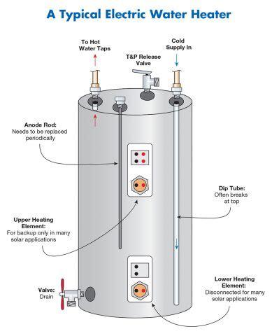 electric heating repair heating repair timothy off heating