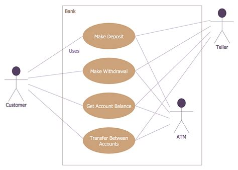 use diagrams how to create a bank atm use diagram bank uml