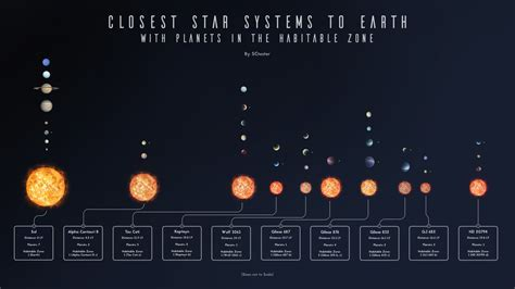 Closest Star Systems with Planets in Habitable Zone