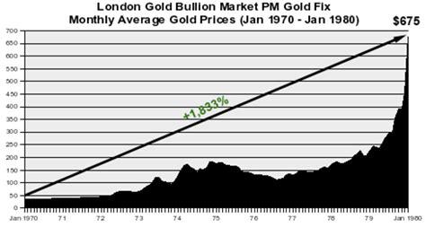 Sho Nr Di Pasaran emas kelantan mengapa pelaburan emas adalah peluang