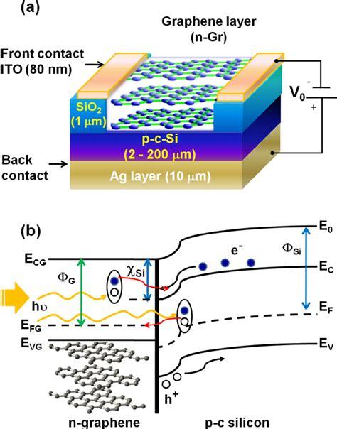 graphene silicon heterojunction solar cell a