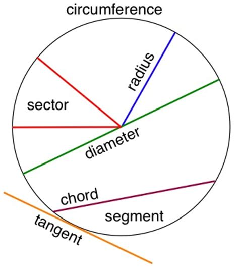 Sections Of A Circle by Maths Hints Circles