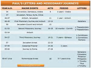 Pauls Journeys Outline by Timeline Of Paul S Letters And Journeys Chart