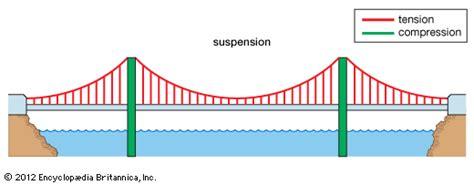 suspension bridge diagram suspension bridge students britannica homework help