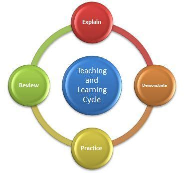 teaching and learning cycle diagram process archives functional basketball coaching