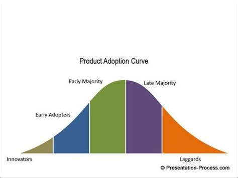 How To Create Adoption Process Powerpoint Diagram Series Youtube Powerpoint Bell Curve