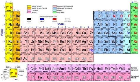 tavola periodica degli elementi con numero di ossidazione antinea s notes gennaio 2013