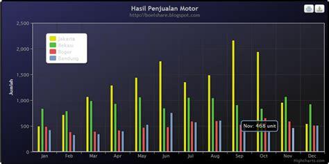 tutorial highcharts php tutorial membuat grafik menggunakan highcharts