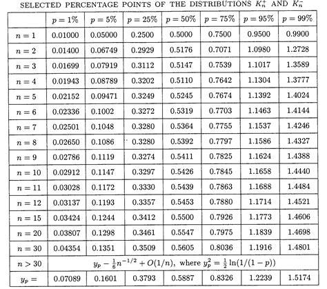 t verteilung tabelle a random article die mathematik hinter den zufallszahlen
