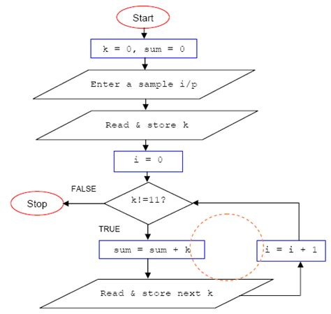flowchart exles for programming flowchart c programming create a flowchart