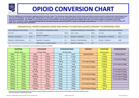 Methadone Detox Calculator by Equianalgesic Opioid Conversion Chart Complicated