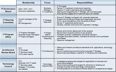 corporate roles and responsibilities template introduction to it governance yik joon s tech