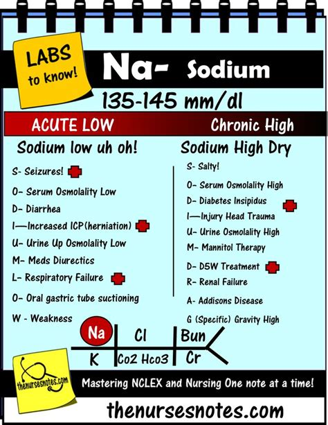 lab value diagram hyponatremia sodium lab value blood hyponatremia mnemonic