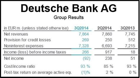 deutsche bank ag news deutsche bank posts 94 million loss in third quarter