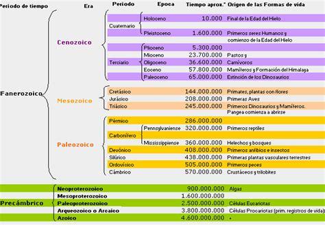 Calendario Geologico Geograf 237 A Para El Aula Eras Geol 243 Gicas