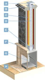 fireplace insert chimney liner chimney liners usa fireplace insert venting information