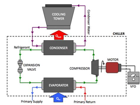 chiller refrigeration cycle diagram refrigeration refrigeration cycle cooling tower