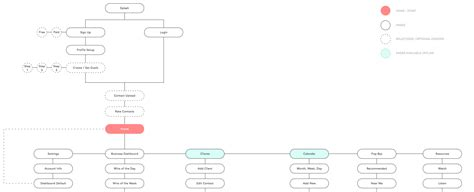 user flow software the ultimate guide to hiring a software development company