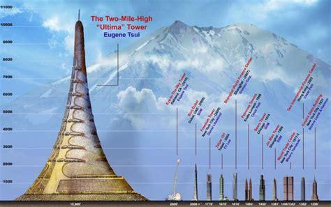 top 28 home design challenge eye of africa signature 킹덤타워 kingdom tower jeddah 사우디아라비아 네이버 블로그