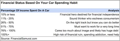 boat financing capital one what of your income should you spend on a car purchase