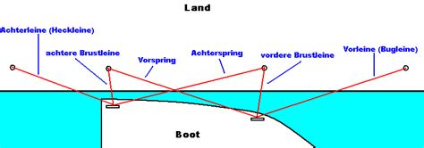 motorboot anlegen in der box festmacherleine wikipedia