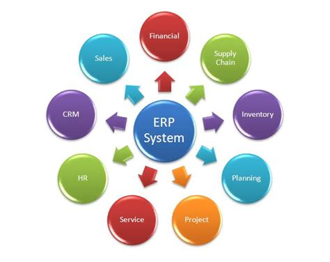 Home Design Programs For Windows by How Erp Systems Improve Employee Productivity