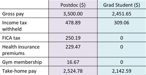 why is my take home pay as a postdoc nearly the same as