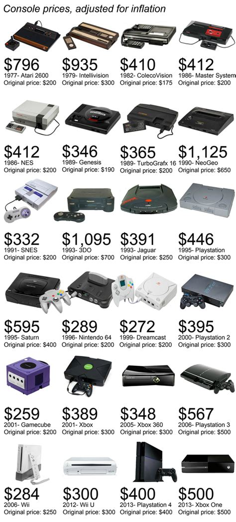 cost of wii console handy graphic shows console cost adjusted for