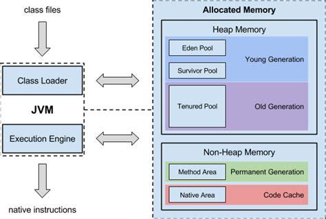 machine architecture diagram java machine the essential guide anturis