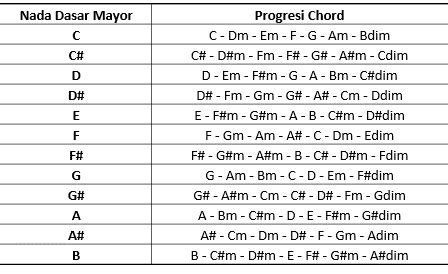 belajar fingerstyle gitar inspirasi kita bersama belajar gitar fingerstyle gesang music