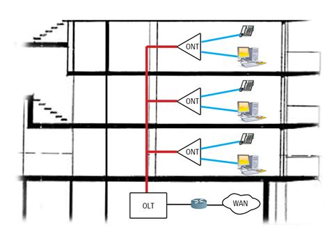 layout final definition simplify your network design the abcs of gigabit passive