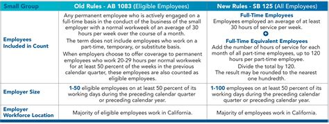 section 125 regulations sb 125 revises the definition of small employer