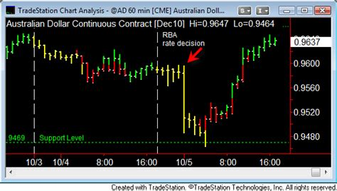 pattern day trader australia australian dollar acd trade setup bad news good actions